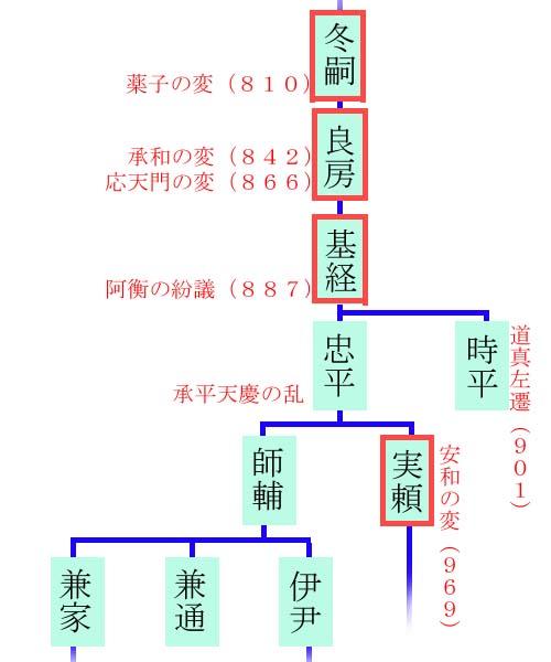 藤原氏系譜 其の弐(弘仁・貞観~国風)